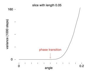 phase_slice